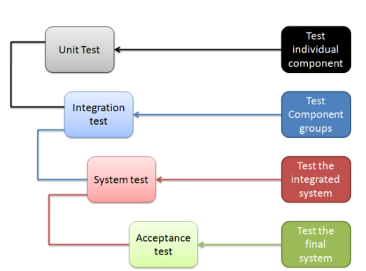 overview_of_software_testing_levels